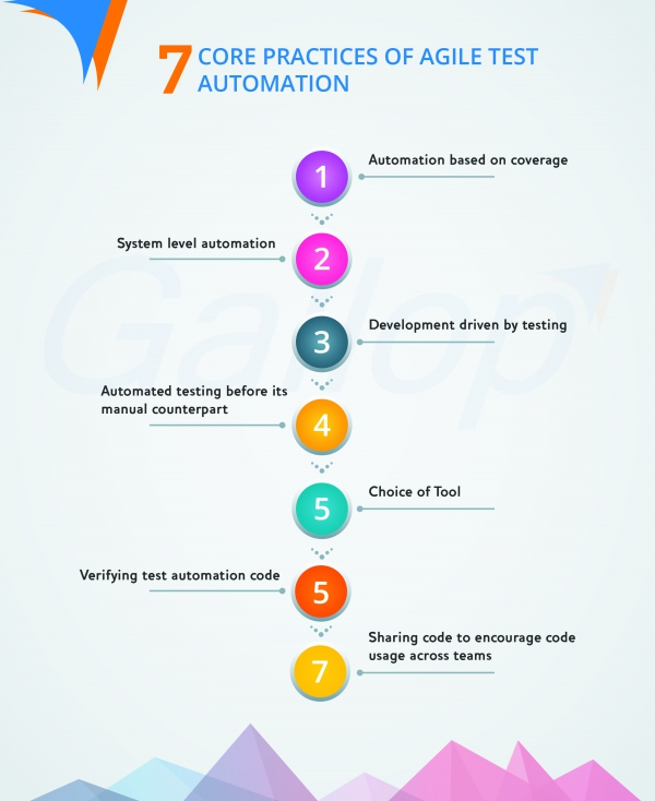 7 Core Practices of Agile Test Automation