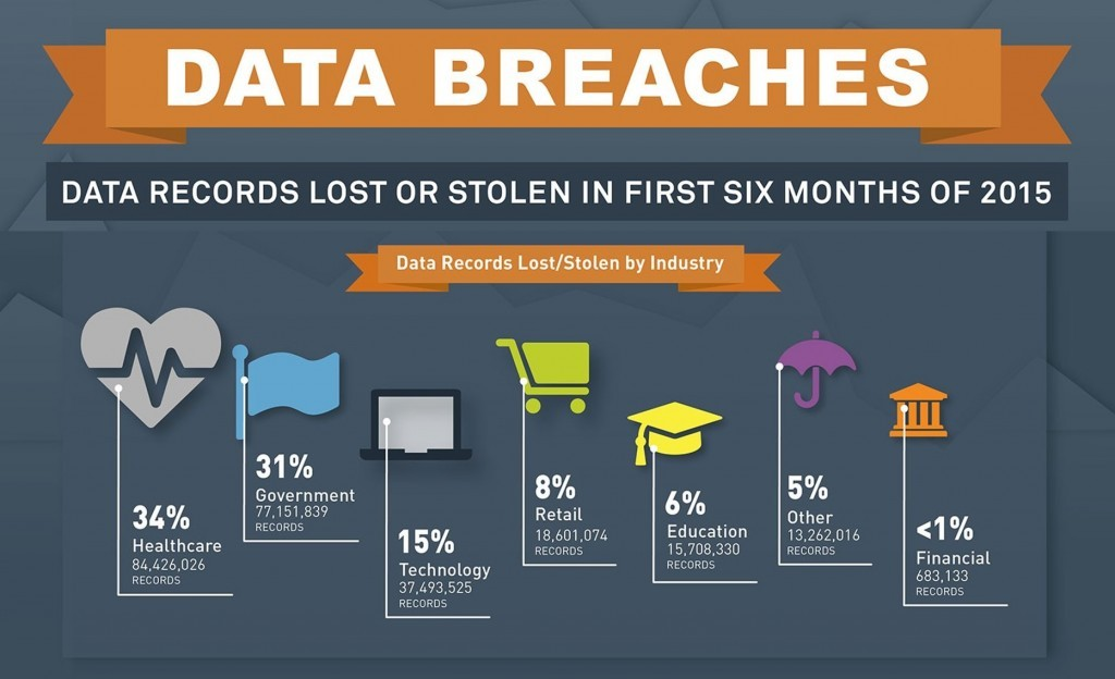 Data-Breaches-First-6-Months-of-2015-By-Industry-