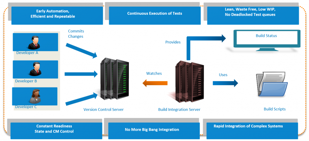 Reduce Feedback Latency using Continuous Integration Testing