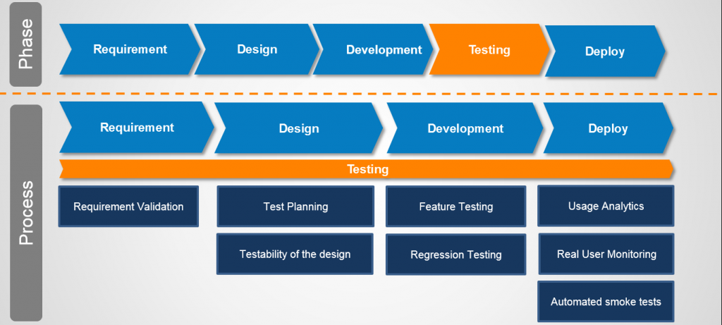 Testing Is A Process Not Just A Phase Software Testing Cigniti Technologies