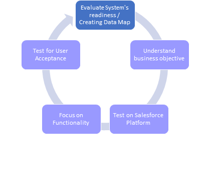 Robust Testing Strategies for Successful Salesforce Implementations cycle