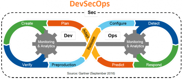 inclusion of security in DevOps