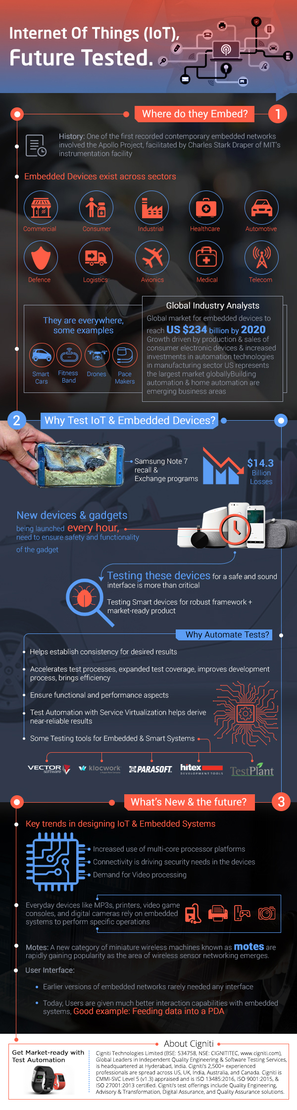 Internet Of Things (IoT), Future Tested