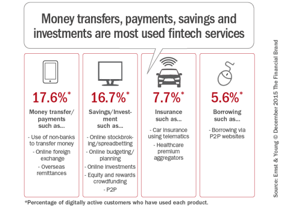 Money_transfers_payments_savings_and_investments_are_most_used_fintec-h_services