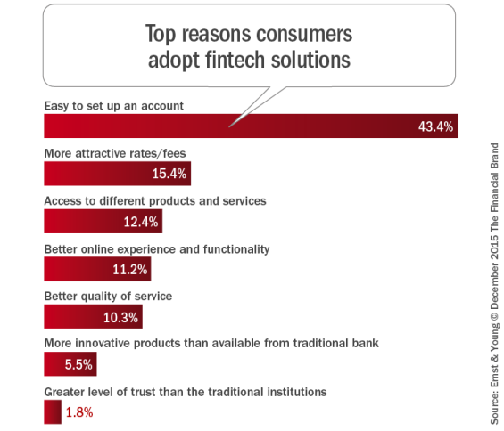 Top_reasons_consumers_adopt_fintech_solutions