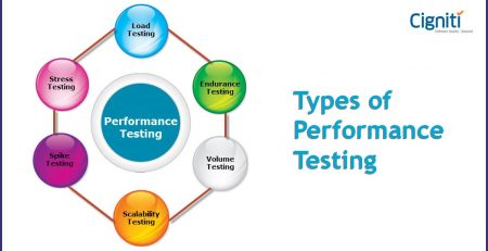 Types-of-Performance-Testing