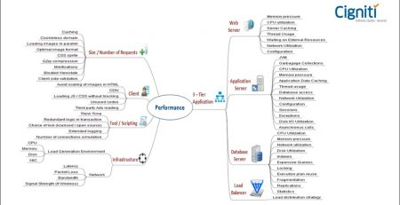 Usage of Mind Maps in Performance Engineering