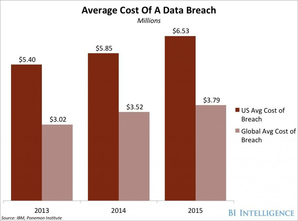 data breach cost 2016