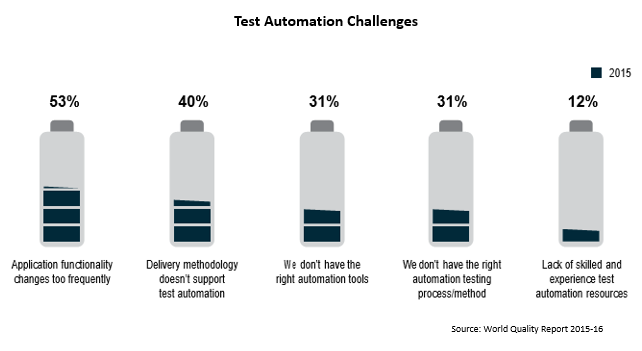 Test Automation Challenges